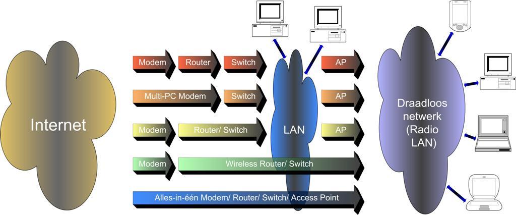 uva draadloos 1x draytek professionele draadloze router, type: vigor 2910, voorzien van 4x 100mbit netwerkaansluiting, usb host, vpn 32 tunnels, firewall.