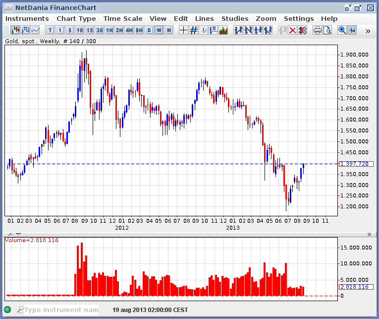 Netdania forex charts download