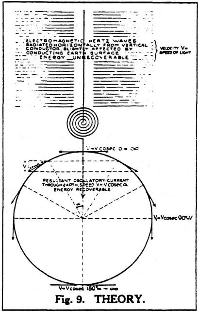 Nikola Tesla Wiring Diagrams Wiring